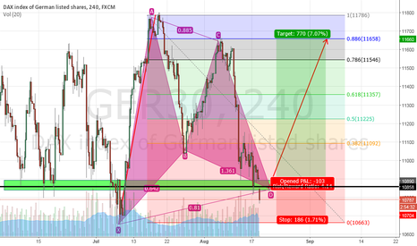 GER30: long on ger30 and heres why