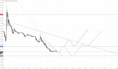 BCCBTC: BitConnect Coin Showing a Promising Chart