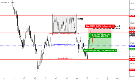 USDCAD: USDCAD - are sellers hinting towards making new low?