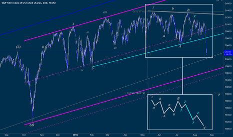 SPX500: IT Elliott Wave Update and Market Structure Projections Today