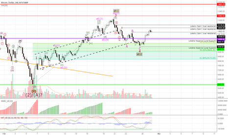 BTCUSD: Bitcoin #BTCUSD - about to explode higher?