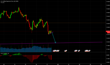USDJPY: Flag indicating a move down