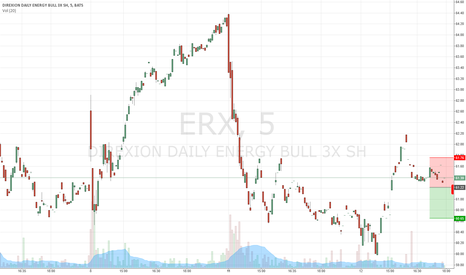 ERX: erx possible short
