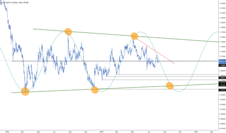 EURUSD: Bearish continuation