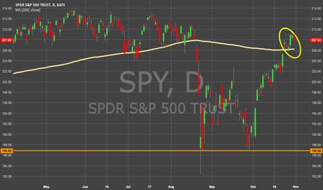 SPY: BUY ! : Market update