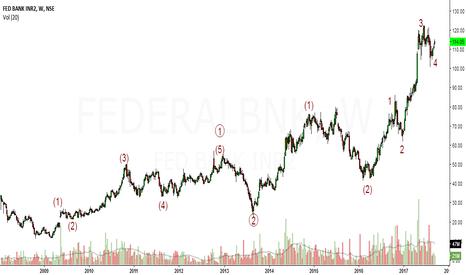 FEDERALBNK: EW analysis of Federal Bank in longer time frame.