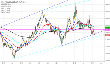 EURCAD: EURCAD ready to hit the bottom of its upward Channel