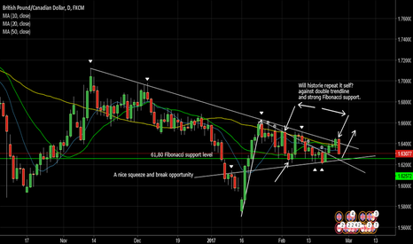 GBPCAD: GbpCad Will historie repeat it self?