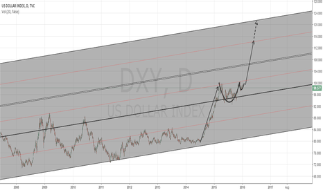 DXY: Big money will looking for a safety in DXY?