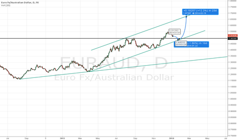 EURAUD: Yes Thats the plan :D