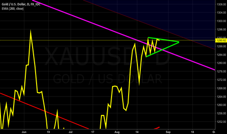 XAUUSD: HOTTEST THING this year 2017 GOLD