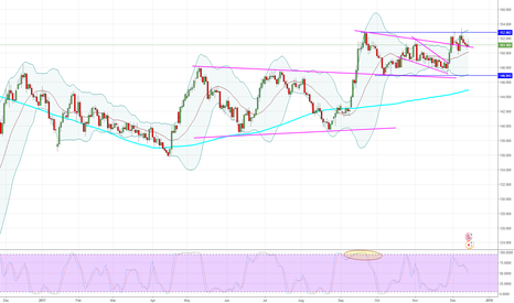 GBPJPY: GBPJPY - Daily - It could roll-over.