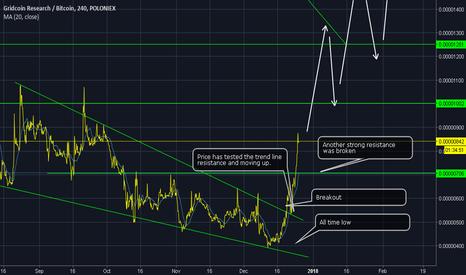 GRCBTC: Grid coin on 4x huge potential
