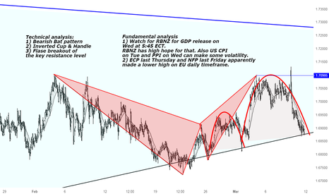 EURNZD: Technical and Fundamental outlook EURNZD
