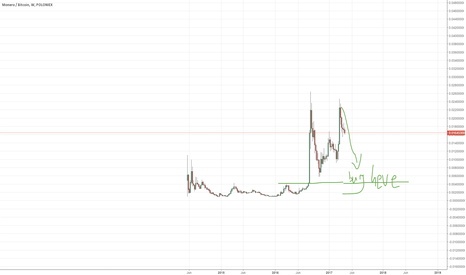 XMRBTC: XMR going to test the lows of 2016 again