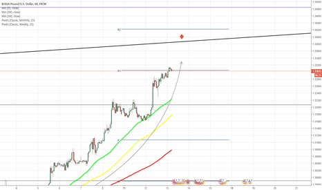 GBPUSD: GBP/USD to reach upper edge of dominant pattern