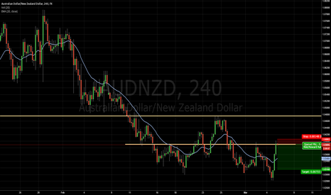 AUDNZD: Will play this one then.