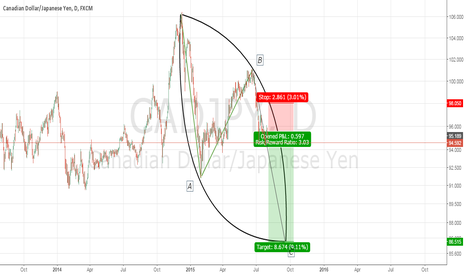 CADJPY: CADJPY SHORT. Wave analysis