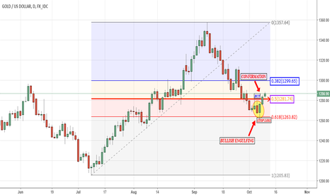 XAUUSD: Time to BUY!