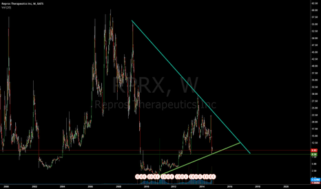 RPRX: $RPRX Long Idea