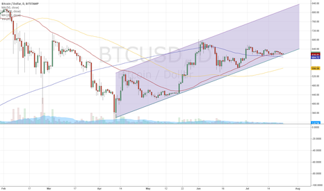 BTCUSD: BTC/USD Long now Trend