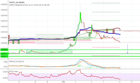 TRXBTC: $TRX moving into consolidation/oversold zone.