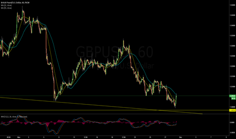 GBPUSD: Closed Long $GBPUSD trade at 1.5056 for +31 pips profit!