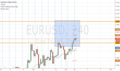EURUSD: EURUSD 4hr Chart seems wrong