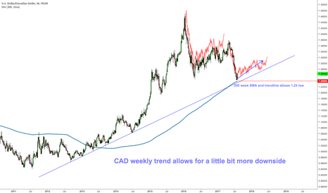USDCAD: $USDCAD weekly very strong support at 1.24