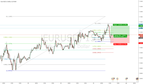 EURUSD: EURUSD 15M retest of the highs and possible continuation