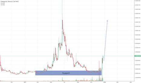 FLDCBTC: FLDC - High Risk, High Profit (Shitcoin) [4x]
