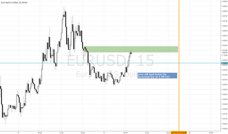 EURUSD: EURUSD Put for EOD at 4pm EST