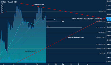 XAUUSD: KEEPING AN EYE ON GOLD THROUGH THE END OF YEAR AND NEW YEAR
