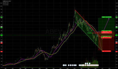ABEV: AMBEV: Waiting for clearance!