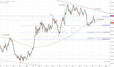 XAUUSD: XAUUSD daily bear flag breaking down