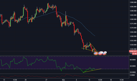 XAUUSD: Gold wedge and RSI divergence, 4h
