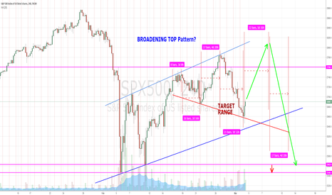 SPX500: BROADENING TOP CHART PATTERN IN PROCESS OF INCEPTION? - SPX500