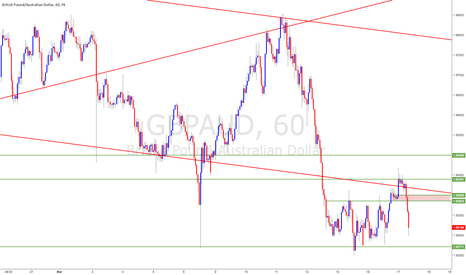 GBPAUD: GBP/AUD - pre breakout shorts