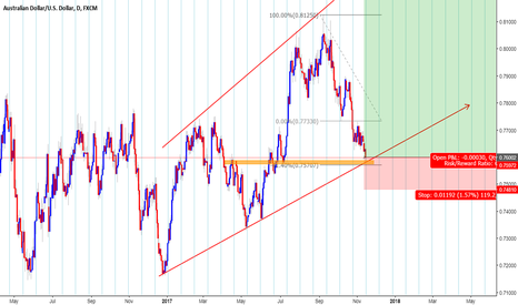 AUDUSD: Looks like The AUD has a strong bullish correlation