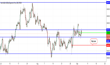 AUDJPY: My actual Position - Long