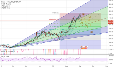 BTCUSD: We are a HUGE correction on BTC