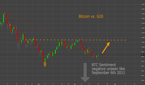 "BTCUSD: ""Risk On Trade Long"": BTC vs. G20 Gipfel"