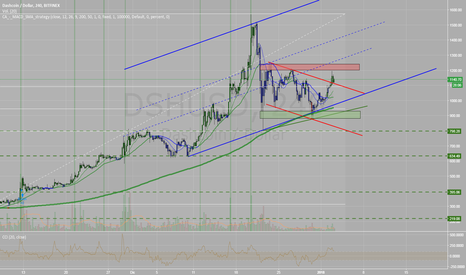 DSHUSD: DashUsd waiting for lower levels to go long