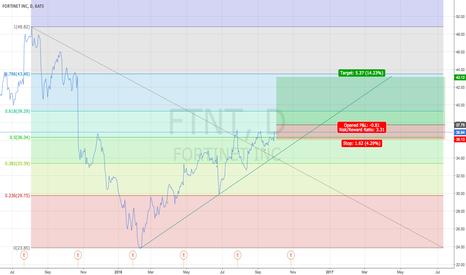 FTNT: Gonna run past to $42+ if it breaks $38?