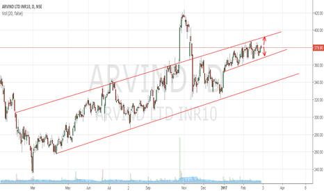 ARVIND: Arvind Ltd. may short term support 370