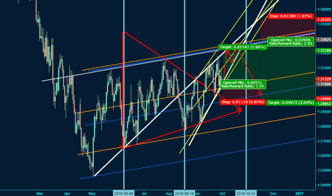 USDCAD: USDCAD Long: structural symmetry and rising wedge