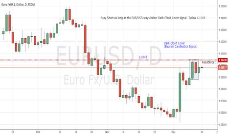 EURUSD: Dark Cloud Cover on Daily EUR/USD