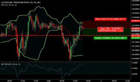 USDMXN: scalp short