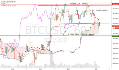 BTCUSD: ANALYSIS OF BTCUSD ON HOURLY TIMEFRAME