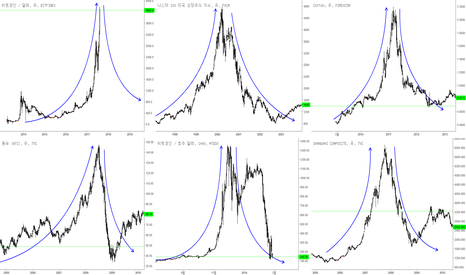 SHCOMP: BTCUSD/BTCUSDT/ 비트코인시장은 낙관적인가? 비관적인가?